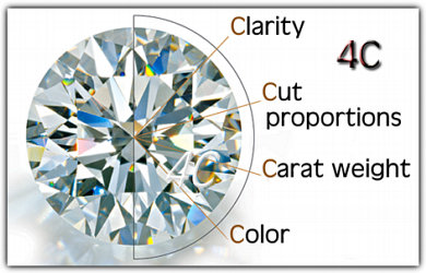 Factors which Determine the Price of a cut Diamond. The 4Cs