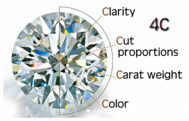 Factors which Determine the Price of a cut Diamond. The 4Cs, click over the image